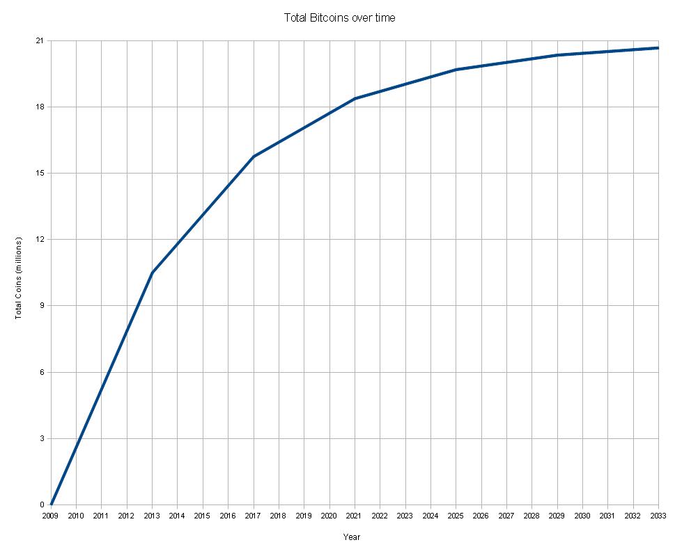 numărul total de bitcoin în piață